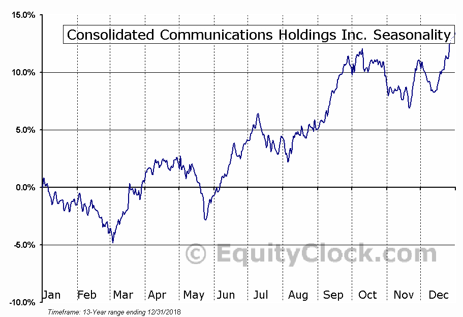 Consolidated Communications (NASD:CNSL) Seasonal Chart