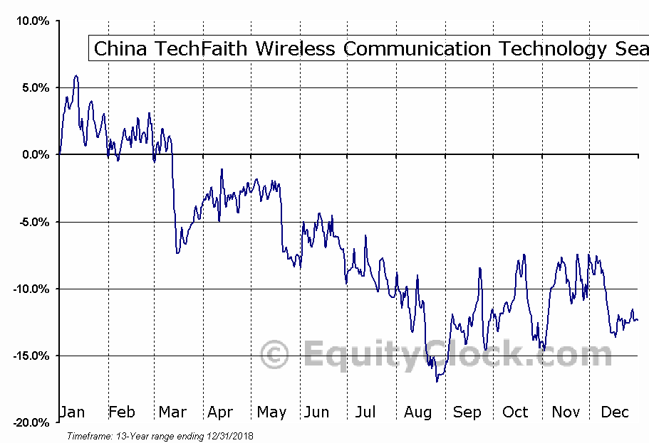 China TechFaith Wireless Communication Technology (NASD:CNTF) Seasonal Chart