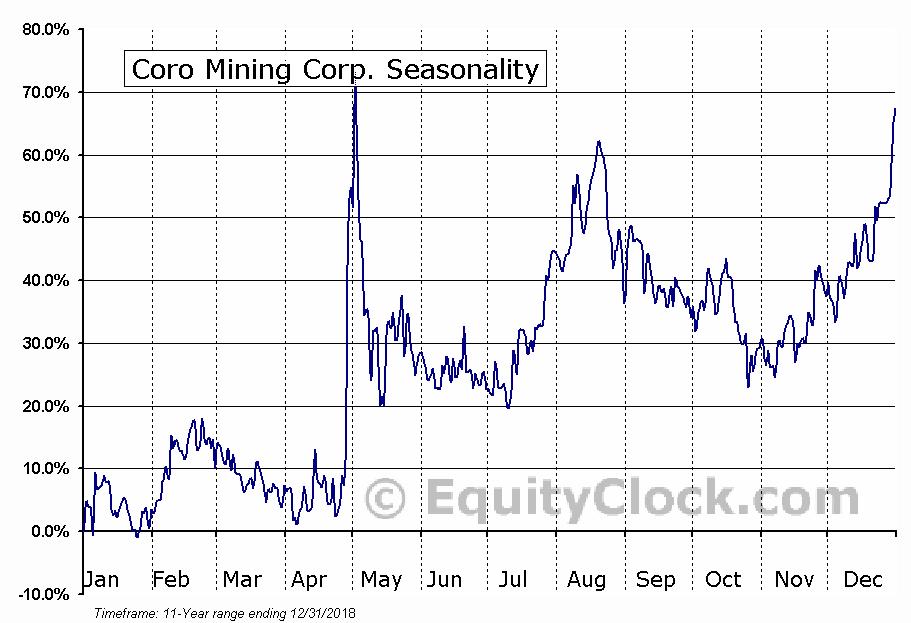 Coro Mining (TSE:COP) Seasonal Chart