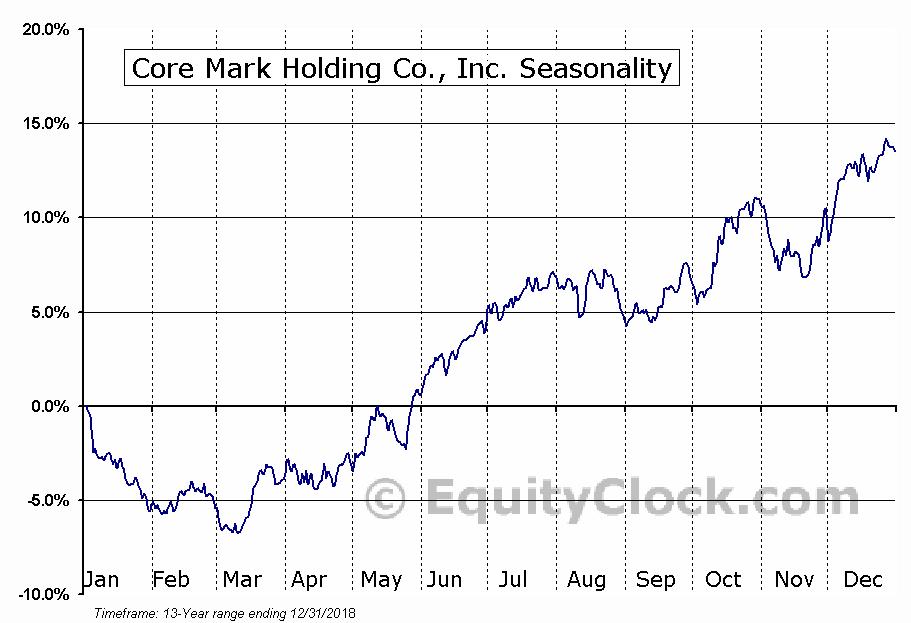 Core Mark Holding Co., Inc. (NASD:CORE) Seasonal Chart