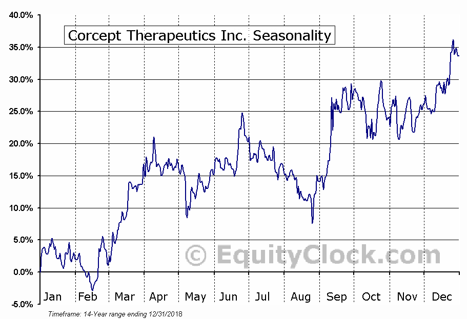 Corcept Therapeutics Inc. (NASD:CORT) Seasonal Chart