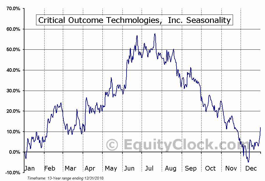 Critical Outcome Techmologies (TSXV:COT) Seasonal Chart
