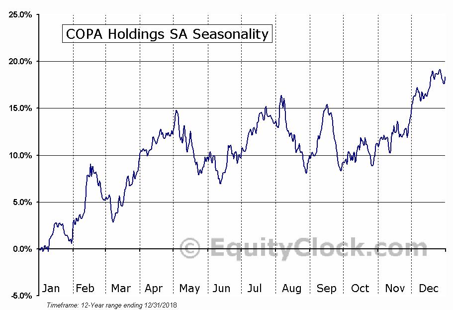 COPA Holdings SA (NYSE:CPA) Seasonal Chart