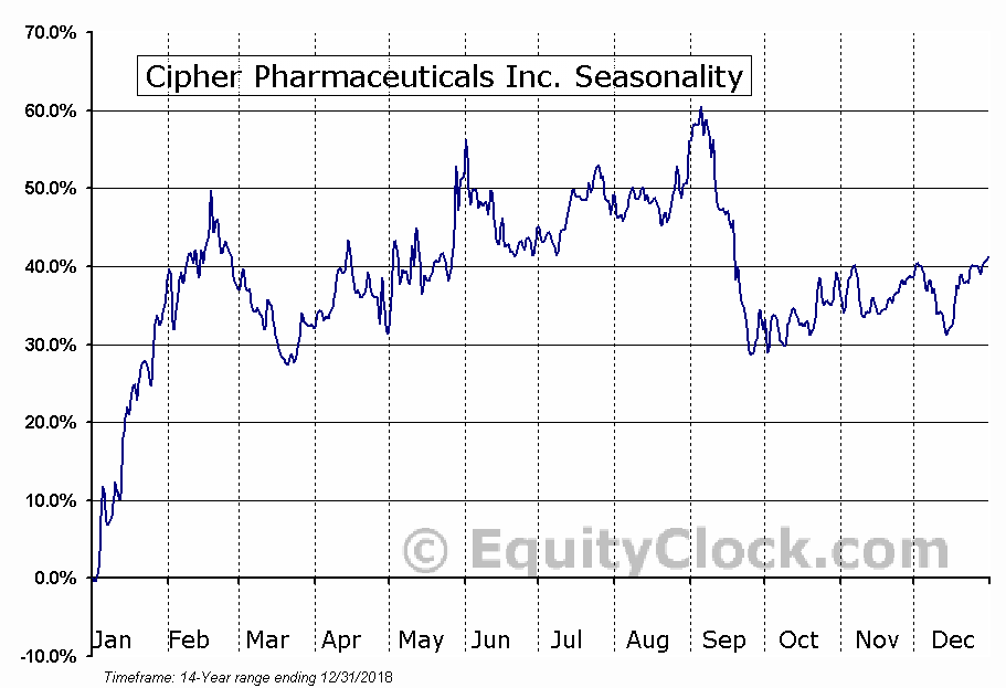 Cipher Pharmaceuticals Inc. (TSE:CPH) Seasonal Chart