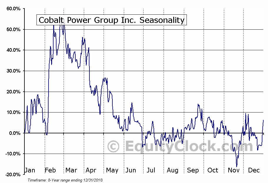 Cobalt Power Group Inc. (TSXV:CPO) Seasonal Chart