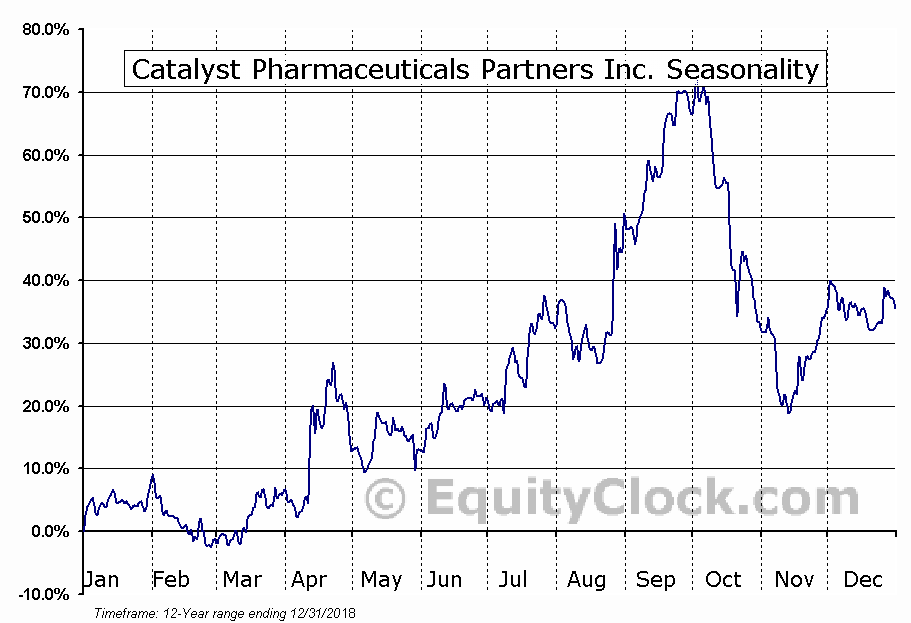 Catalyst Pharmaceuticals Partners (NASD:CPRX) Seasonal Chart