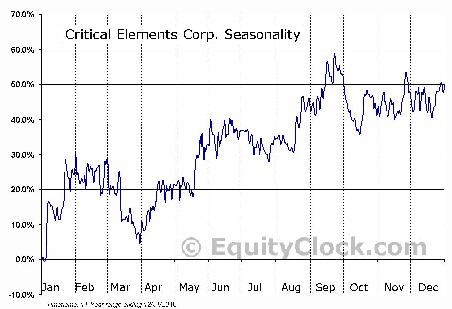 Critical Elements Corp. (TSXV:CRE) Seasonal Chart