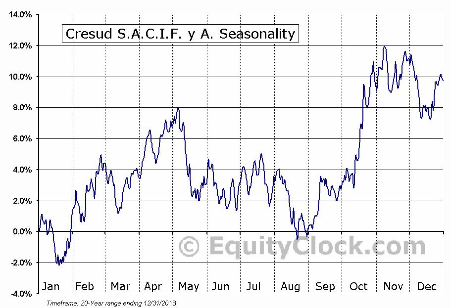 Cresud S.A.C.I.F. y A. (NASD:CRESY) Seasonal Chart