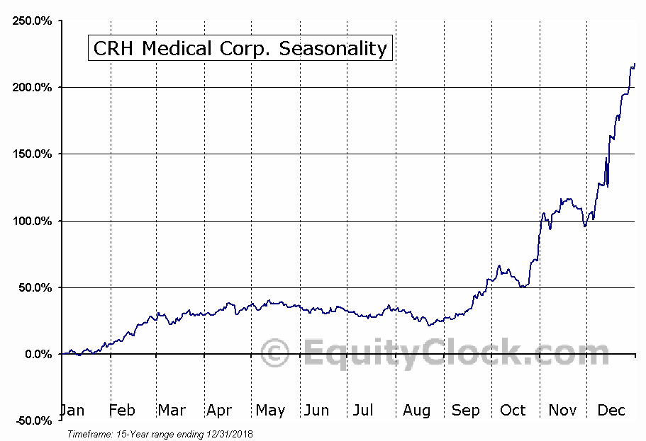 CRH Medical (TSE:CRH) Seasonal Chart