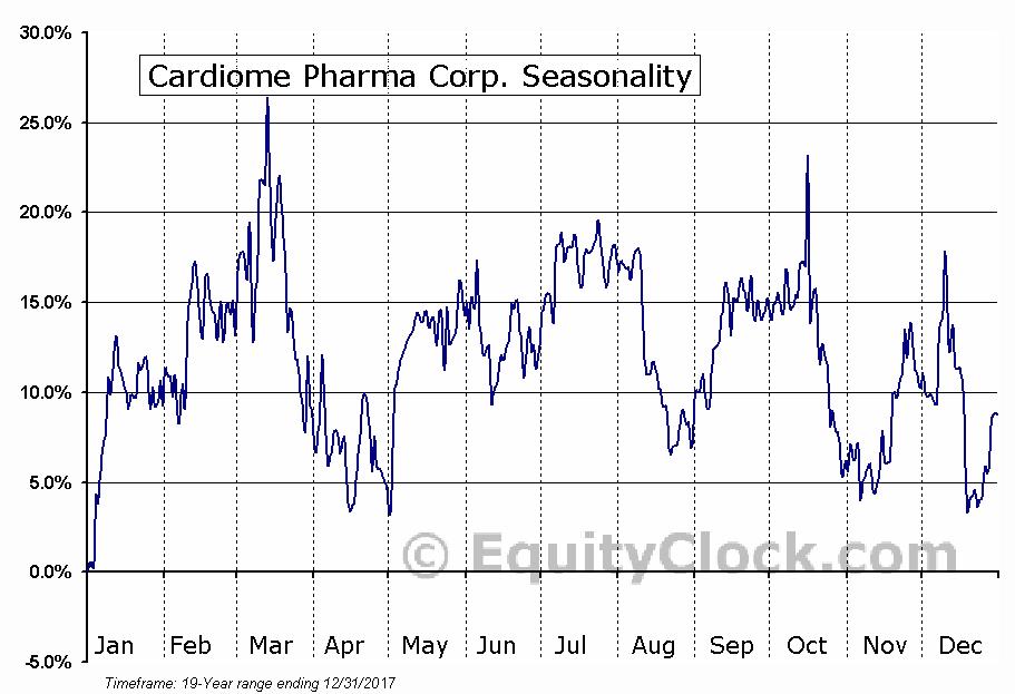 Cardiome Pharma Corp. (NASD:CRME) Seasonal Chart
