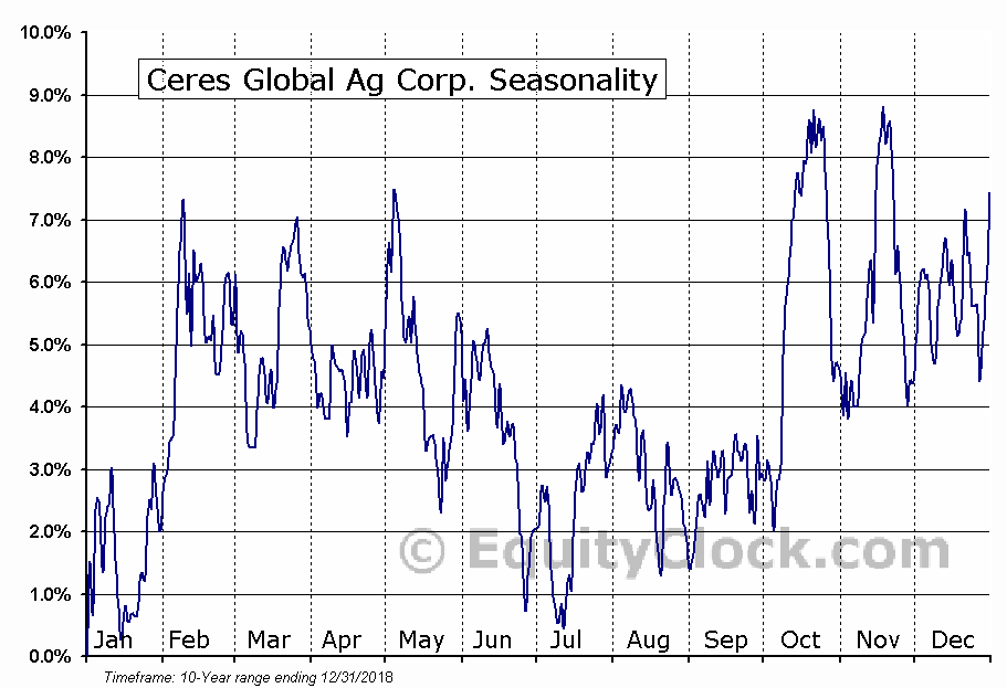 Ceres Global Ag Corp. (TSE:CRP) Seasonal Chart