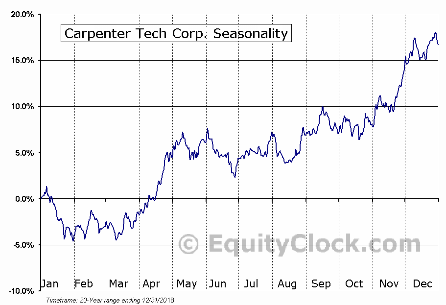 Carpenter Tech Corp. (NYSE:CRS) Seasonal Chart