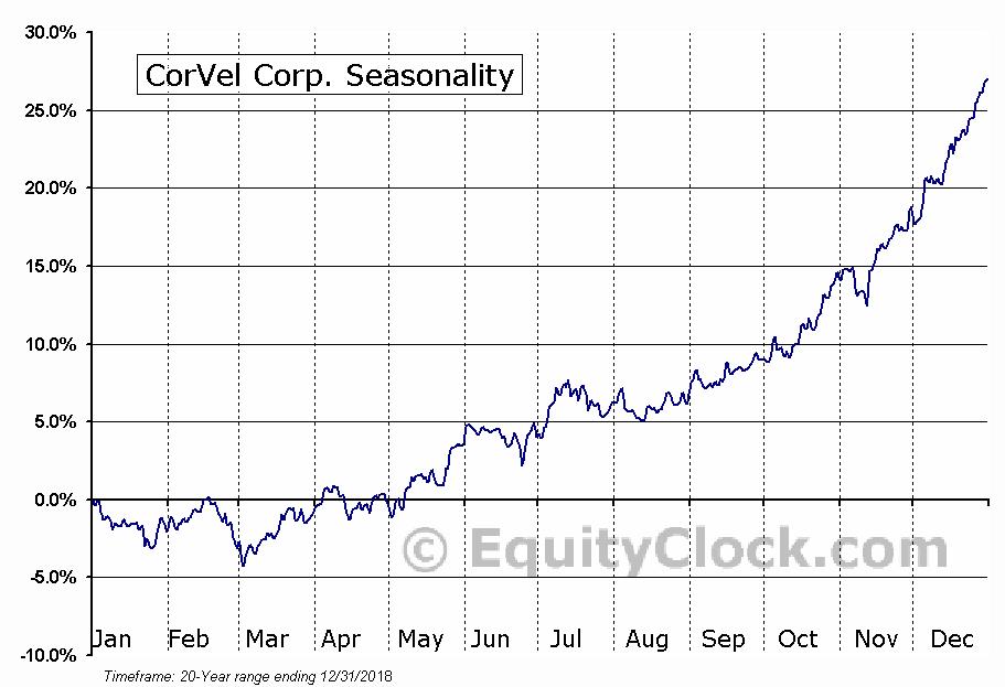 CorVel Corp. (NASD:CRVL) Seasonal Chart