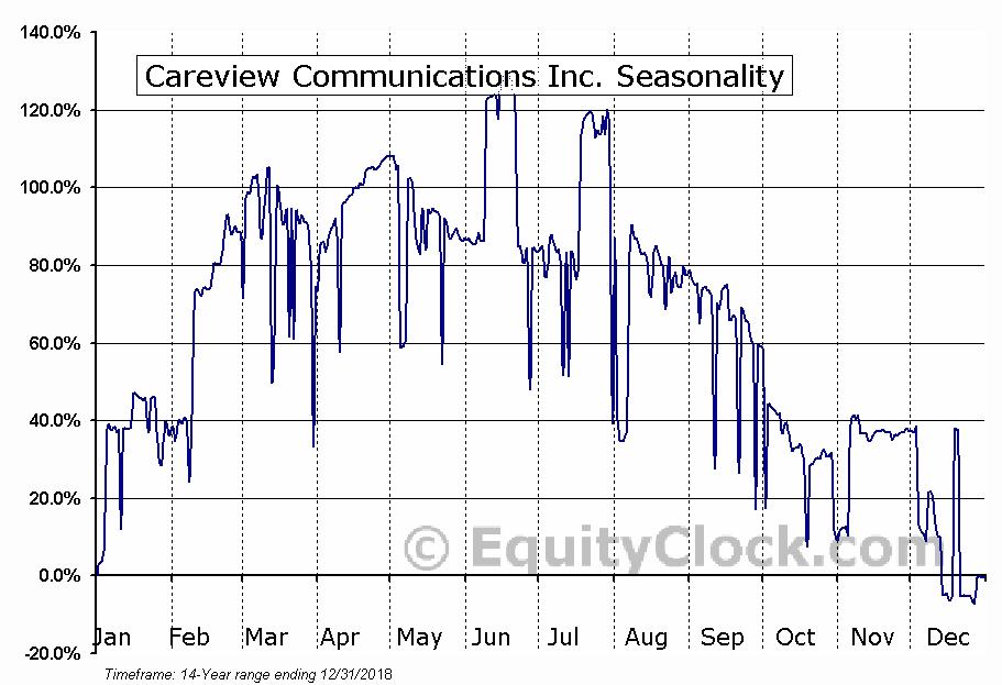 Careview Communications Inc. (OTCMKT:CRVW) Seasonal Chart