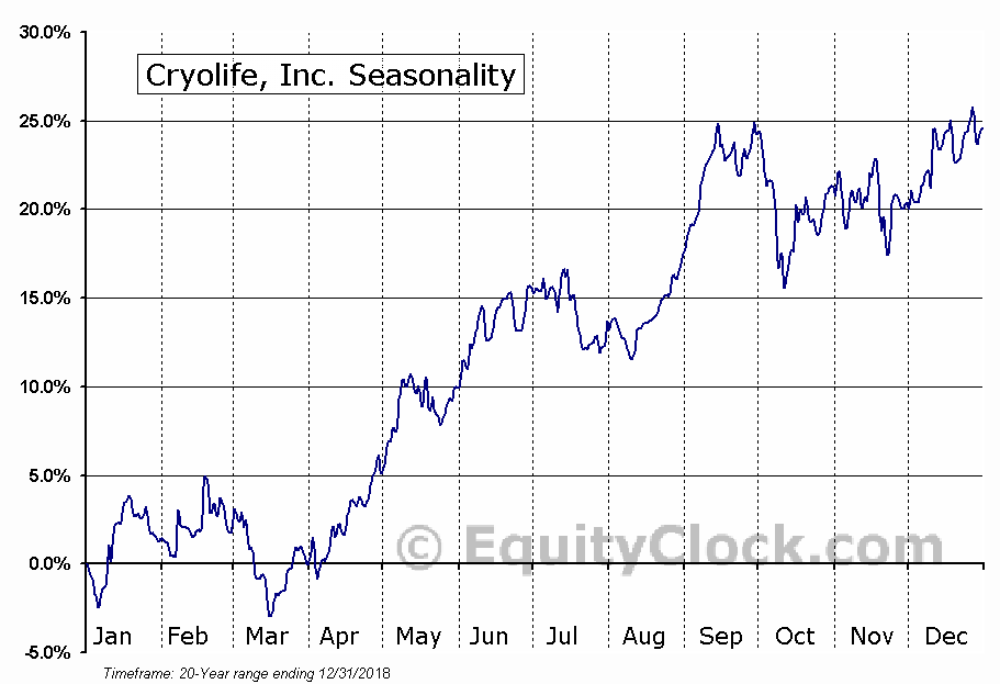 Cryolife, Inc. (NYSE:CRY) Seasonal Chart