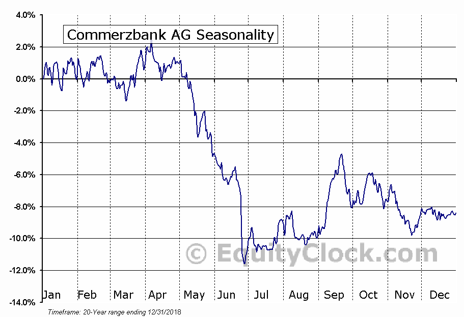 Commerzbank AG (OTCMKT:CRZBY) Seasonal Chart