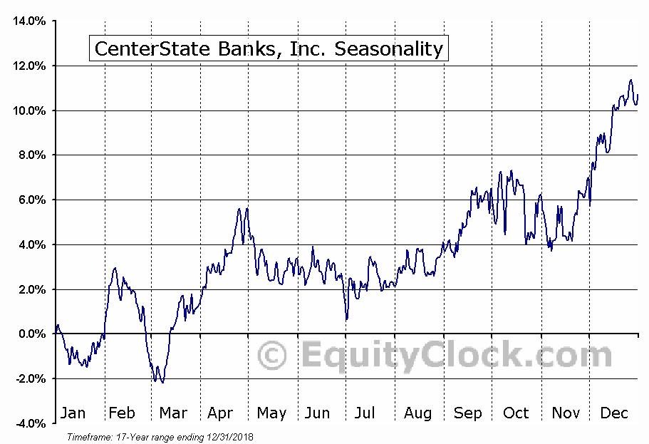 CenterState Banks, Inc. (NASD:CSFL) Seasonal Chart