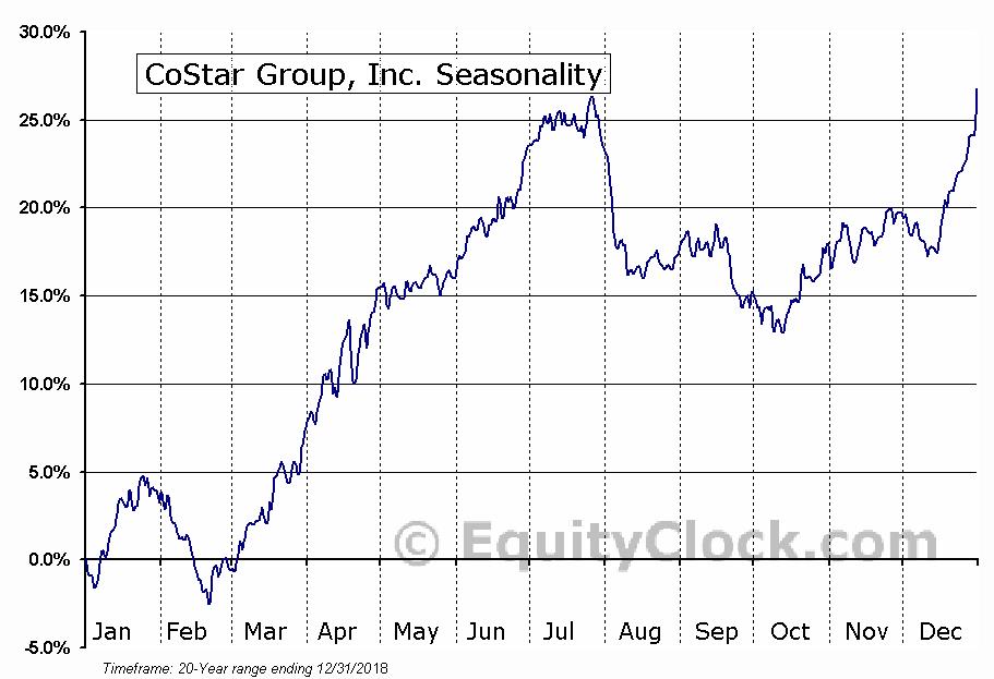 CoStar Group, Inc. (NASD:CSGP) Seasonal Chart