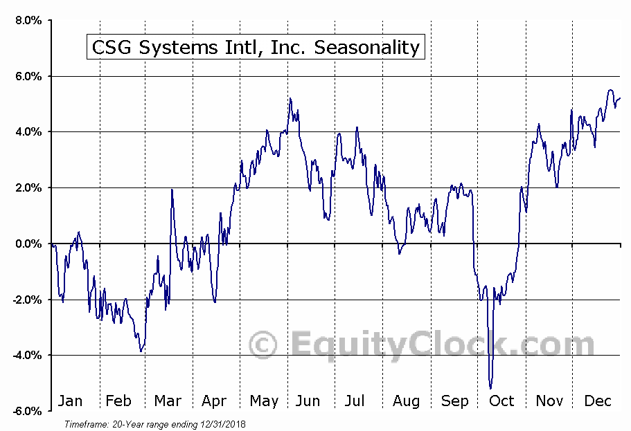 CSG Systems Intl, Inc. (NASD:CSGS) Seasonal Chart