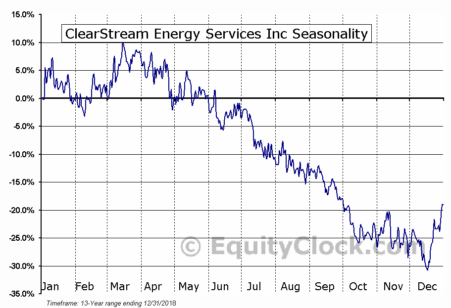 ClearStream Energy Svcs (TSE:CSM) Seasonal Chart