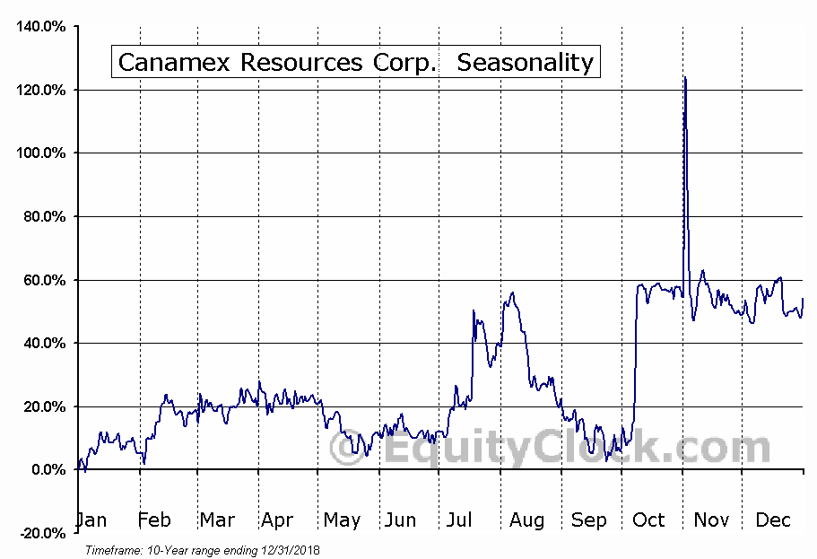 Canamex Resources Corp. (TSXV:CSQ) Seasonal Chart