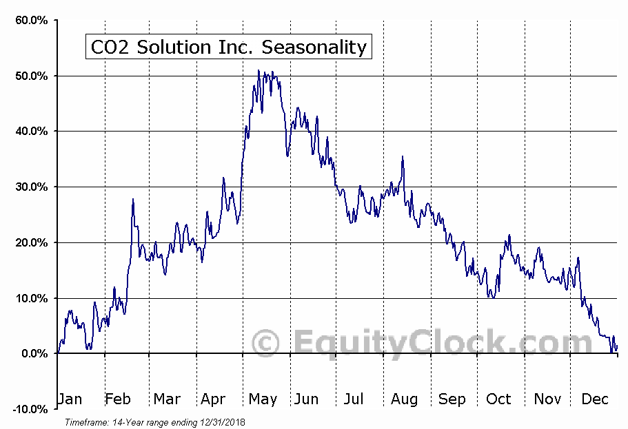 CO2 Solution Inc. (TSXV:CST) Seasonal Chart
