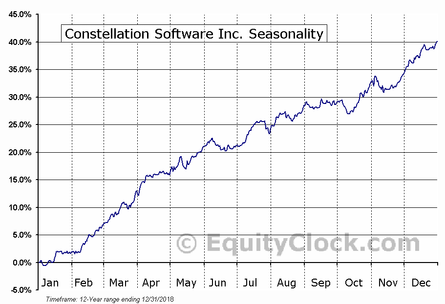 Constellation Software (TSE:CSU) Seasonal Chart