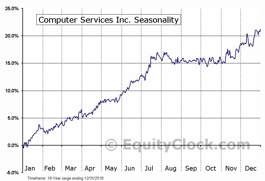 Computer Services Inc. (OTCMKT:CSVI) Seasonal Chart