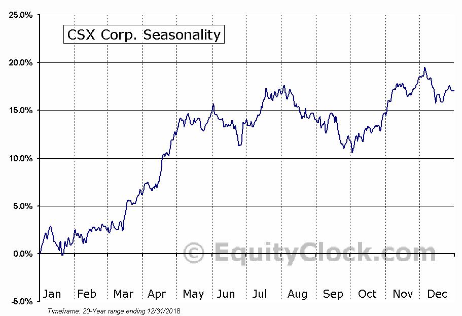 CSX Corporation  (NYSE:CSX) Seasonal Chart