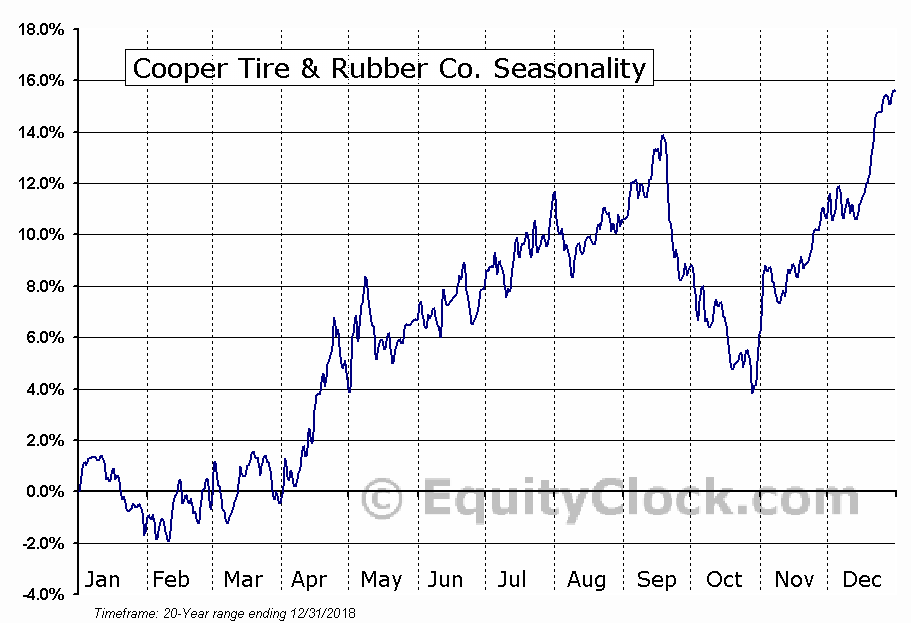 Cooper Tire & Rubber Co. (NYSE:CTB) Seasonal Chart