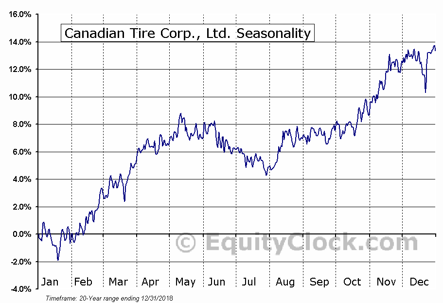 Canadian Tire Corp. Ltd. (TSE:CTC) Seasonal Chart