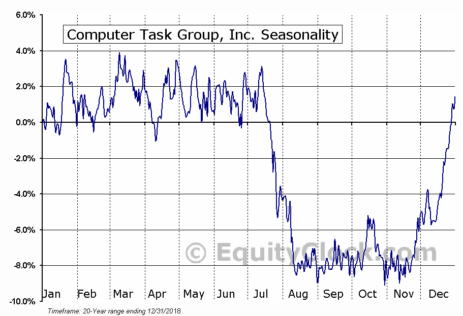 Computer Task Group, Inc. (NASD:CTG) Seasonal Chart