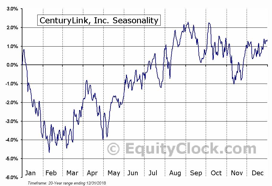 CenturyTel, Inc.  (NYSE:CTL) Seasonal Chart