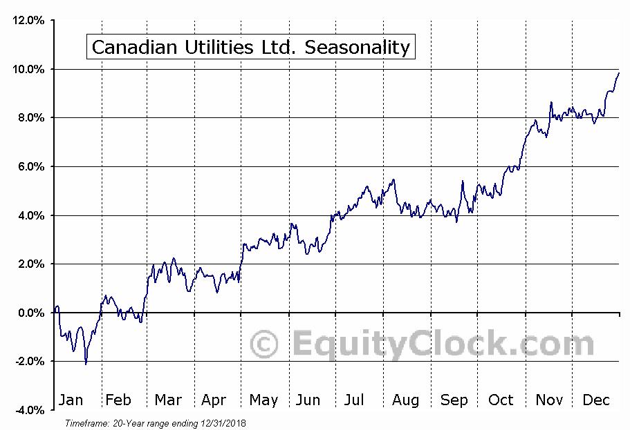 Canadian Utilities Limited (TSE:CU) Seasonal Chart