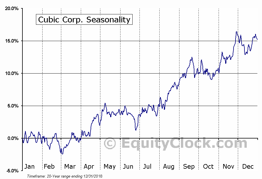 Cubic Corp. (NYSE:CUB) Seasonal Chart