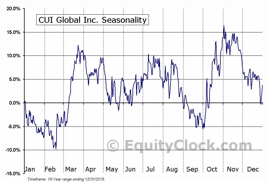 CUI Global Inc. (NASD:CUI) Seasonal Chart
