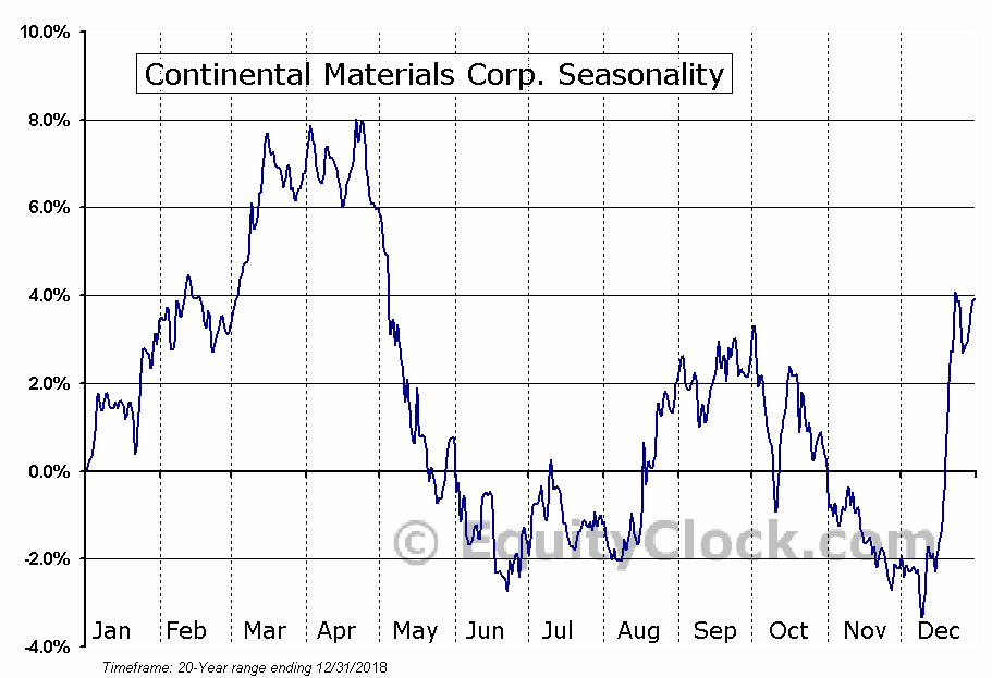 Continental Materials Corp. (AMEX:CUO) Seasonal Chart