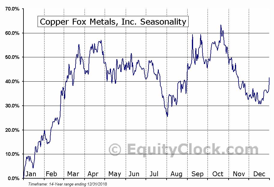 Copper Fox Metals, Inc. (TSXV:CUU) Seasonal Chart