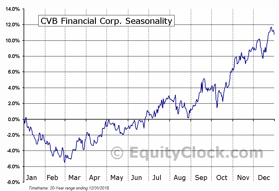 CVB Financial Corp. (NASD:CVBF) Seasonal Chart