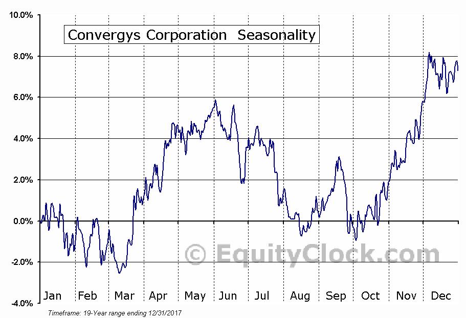 Convergys Corporation  (NYSE:CVG) Seasonal Chart
