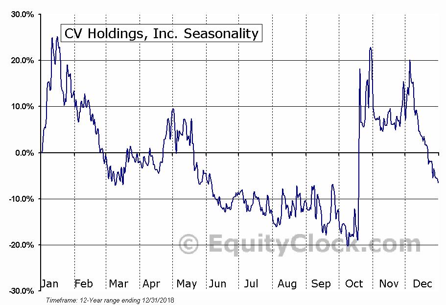 CV Holdings, Inc. (OTCMKT:CVHL) Seasonal Chart