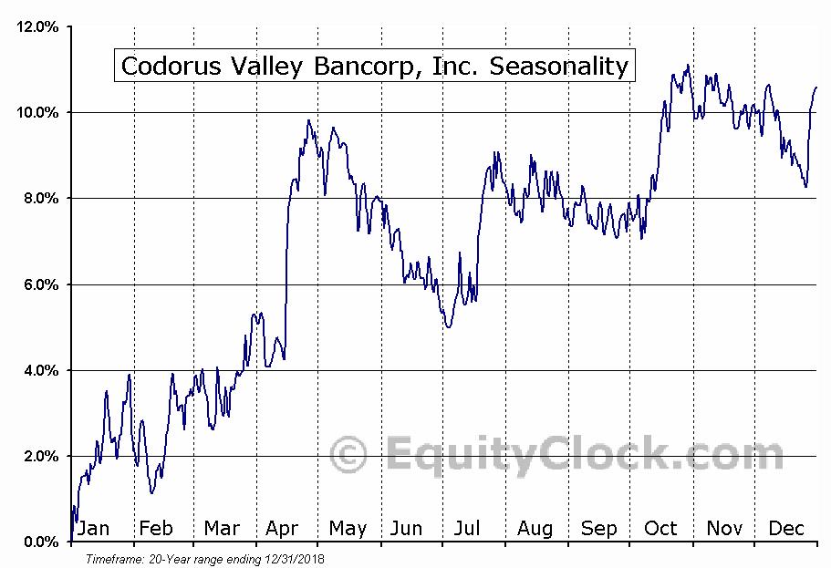 Codorus Valley Bancorp, Inc. (NASD:CVLY) Seasonal Chart