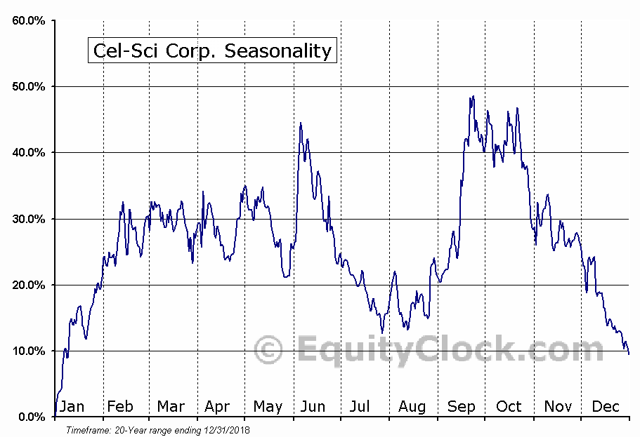 Cel-Sci Corp. (AMEX:CVM) Seasonal Chart