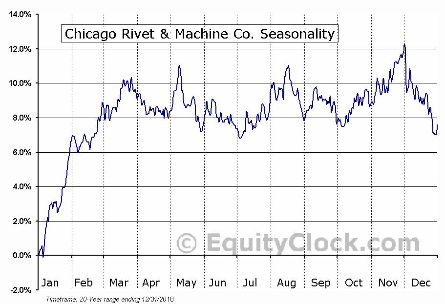 Chicago Rivet & Machine Co. (AMEX:CVR) Seasonal Chart