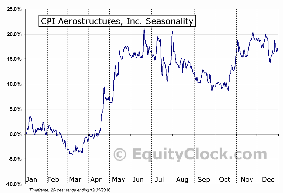 CPI Aerostructures, Inc. (AMEX:CVU) Seasonal Chart