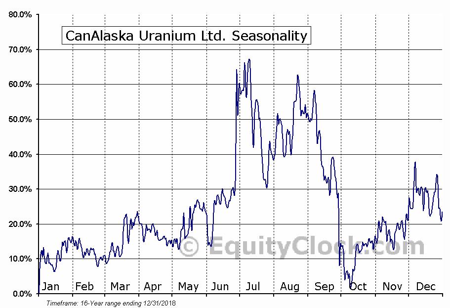 CanAlaska Uranium Ltd. (OTCMKT:CVVUF) Seasonal Chart