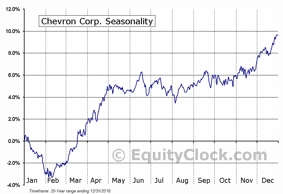 Chevron Corporation  (NYSE:CVX) Seasonal Chart