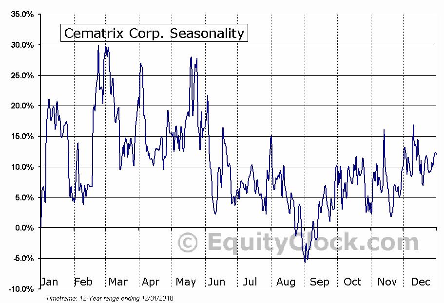 Cematrix Corp. (TSXV:CVX) Seasonal Chart