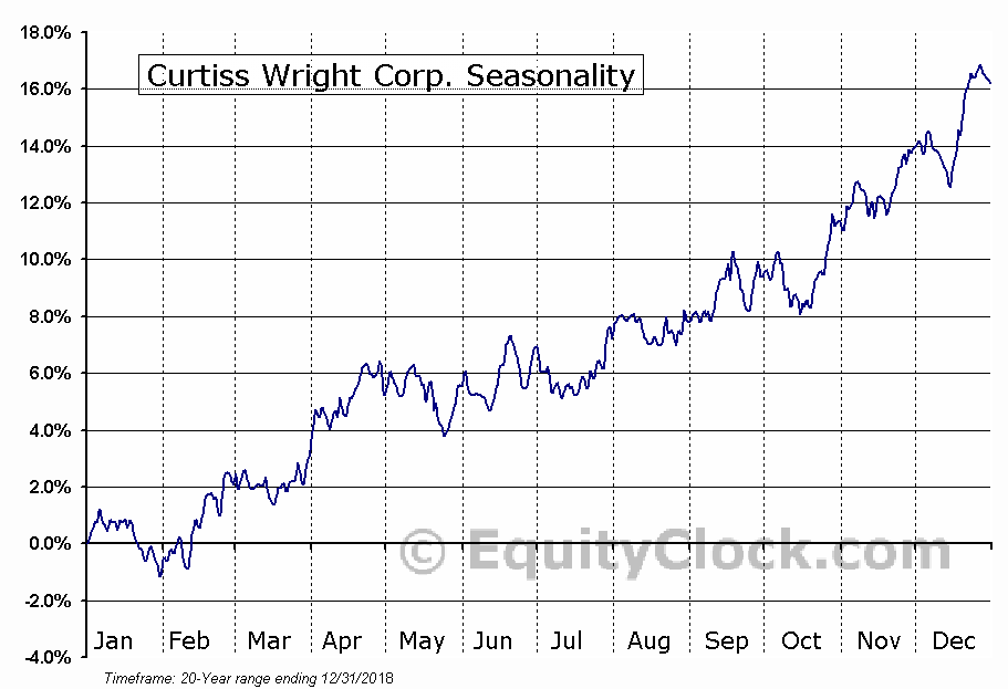 Curtiss Wright Corp. (NYSE:CW) Seasonal Chart