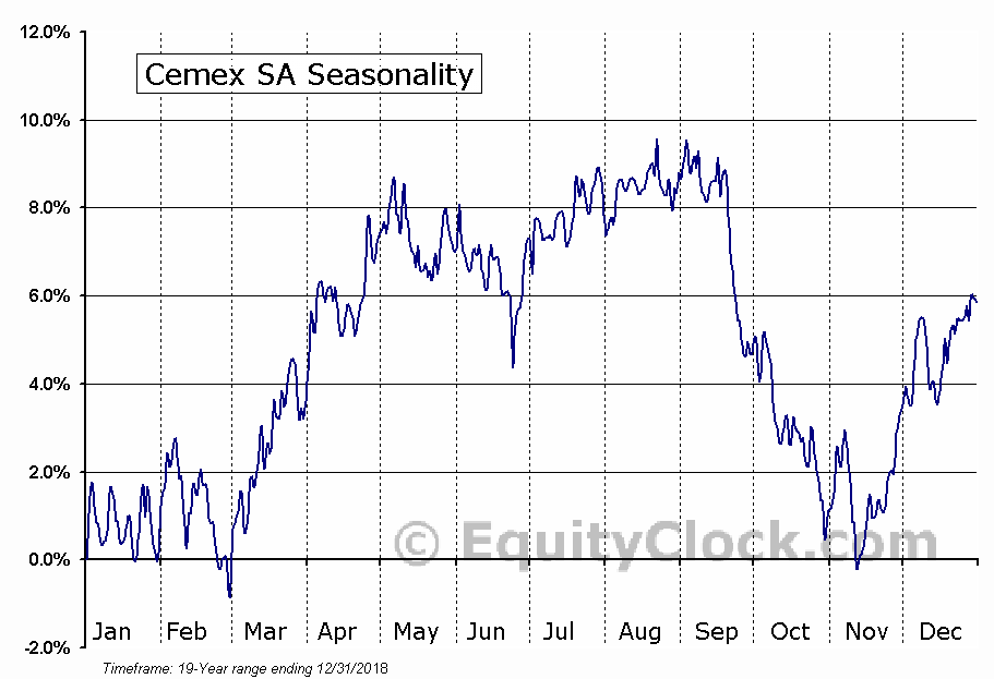Cemex SAB de CV (ADR) (NYSE:CX) Seasonal Chart